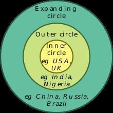 Kachru's circles